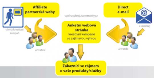 Princip fungování affiliate marketingu Zlatých stránek