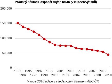 Prodaný náklad HN 1993-2010