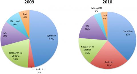 Celosvětový tržní podíl operačních systémů tzv. chytrých telefonů. Pramen: Gartner