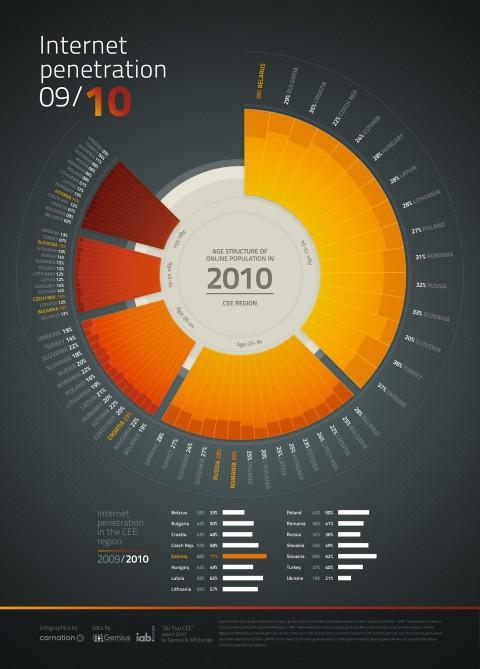 Penetrace internetu ve střední a východní Evropě 2009/2010