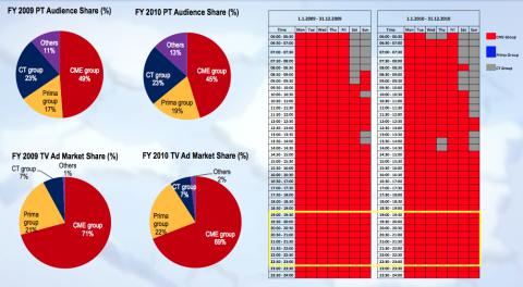 Podíl televize Nova 2009 vs. 2010