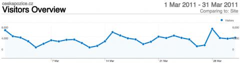 Návštěvnost České pozice v březnu 2011. Zdroj: Google Analytics