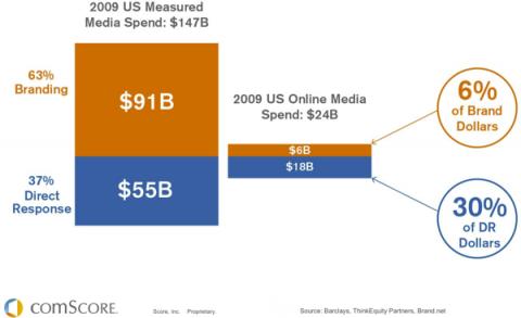Struktura reklamních investic do internetu