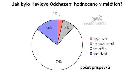 Graf ukazuje, jak média hodnotila film Odcházení. Analyzovány jsou články z celostátního tisku, týdeníků a vybrané televizní a rozhlasové pořady za období od 1. 1. 2011 do 29. 3. 2011.