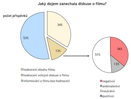 Malý graf podává přehled o tom, jak byl hodnocen jednak film samotný, jednak diskuse, kterou film vyvolal. Velký graf člení zprávy o filmu podle toho, zda film, potažmo diskusi o něm, hodnotila či nikoliv. Analyzovány jsou články z celostátního tisku, týdeníků a vybrané televizní a rozhlasové pořady za období od 1. 1. 2011 do 29. 3. 2011.