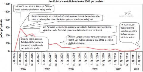 Jan Kubice v českých médiích