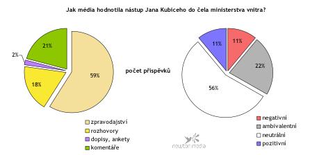Mediální hodnocení Kubiceho nástupu na ministerstvo vnitra