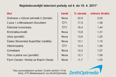 Top 10 nejsledovanějších pořadů 14. týdne 2011