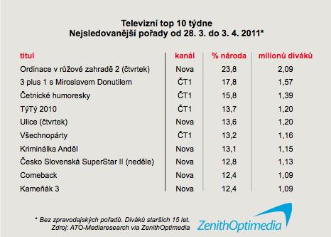 Top 10 nejsledovanějších pořadů 13. týdne 2011