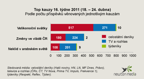 Top kauzy 16. týdne 2011