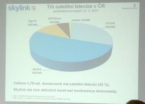 Trh satelitní televize v Česku