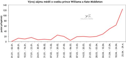 Graf ukazuje vývoj mediálního zájmu o svatbu prince Williama a Kate Middleton od počátku roku.