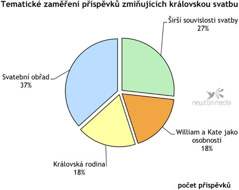 Graf ukazuje, o jakých tématech referovala média v souvislosti s královskou svatbou nejčastěji.