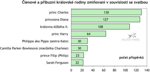 Graf znázorňuje medializaci vybraných členů královské rodiny a příbuzných.