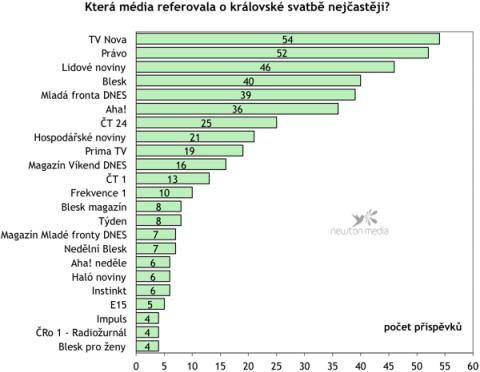 Graf porovnává počet příspěvků o královské svatbě v jednotlivých médiích.