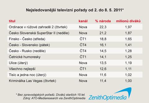 Nejsledovanější TV pořady v 18. týdnu 2011