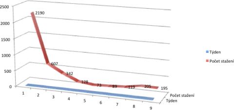 Počet stažení HN na iPadu. Repro: IAC 2011