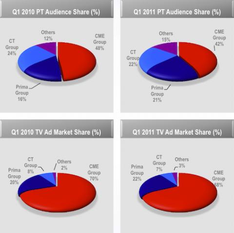 Podíly televizí na publiku a na reklamních investicích. Zdroj: CME, duben 2011