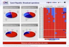 Podíl televizí na sledovanosti a na reklamních investicích. Zdroj: CME