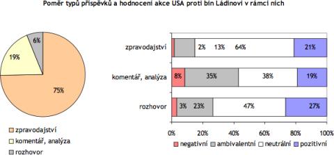 Z grafu je patrné, jakým způsobem byla publicita akce USA proti bin Ládinovi rozložena do různých druhů příspěvků. V levém grafu je znázorněn podíl jednotlivých typů příspěvků v celkové publicitě události, pravý graf specifikuje podíl hodnotícího vyznění vůči akci USA v jednotlivých kategoriích příspěvků.
