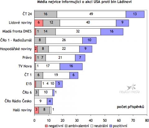 Graf ukazuje, jaké bylo pořadí jednotlivých médií podle počtu příspěvků, které uveřejnily o akci USA, při níž byl zabit Usáma bin Ládin. V grafu figurují pouze ta média, která o akci přinesla více než 10 příspěvků. Do analýzy vstoupila pouze celostátní tištěná média (deníky a týdeníky) a televizní a rozhlasové pořady monitorované společností Newton Media.