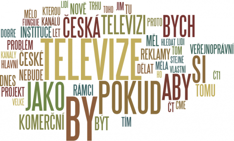 Co říkal Petr Dvořák: 50 nejčastějších slov v jeho promluvě. Grafika: Wordle.net