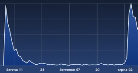 Graf1: Počet stažení, iPad první peak, iPhone druhý peak