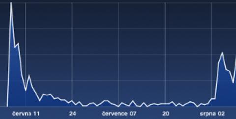 Prodej obsahu: iPad první peak, iPhone druhý peak