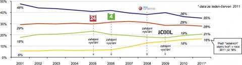 Podíl stanic na televizním trhu 2001-2011. Zdroj: ATO via projekt Romana Bradáče