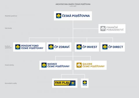 Česká pojišťovna: Architektura značky