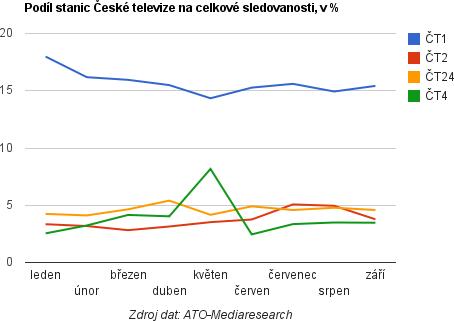 Podíl stanic ČT na sledovanosti, leden-září 2011