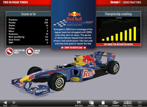 Infografika Sunday Times pro iPad