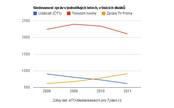 Sledovanost večerních zpráv 2008-2011