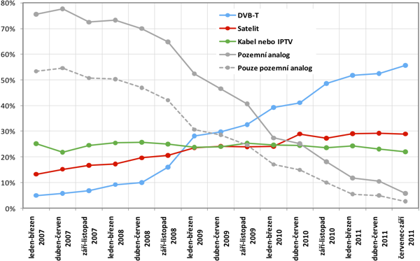 Vývoj podílu platforem pro přijímání TV signálu v průběhu digitalizace. Zdroj: ČT, Mediaresearch, STEM/MARK