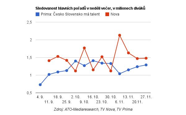 Sledovanost nedělních pořadů na Nově a Primě