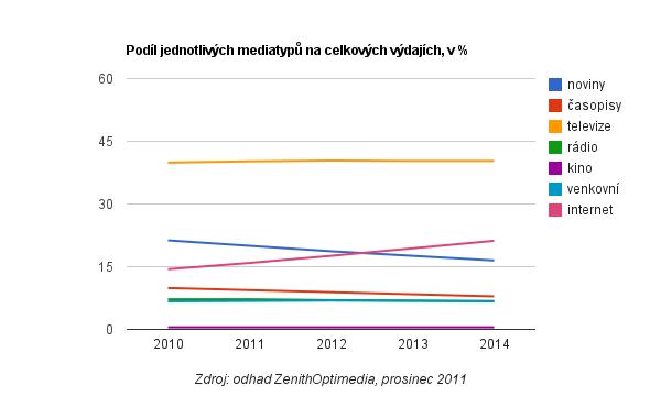 Odhad podílů jednotlivých mediatypů na celkových reklamních výdajích