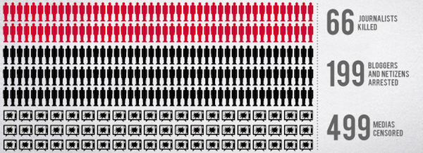 Statistika RSF 2011