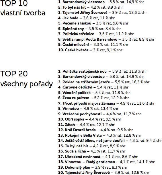 Nejsledovanější pořady TV Barrandov 2009-2011