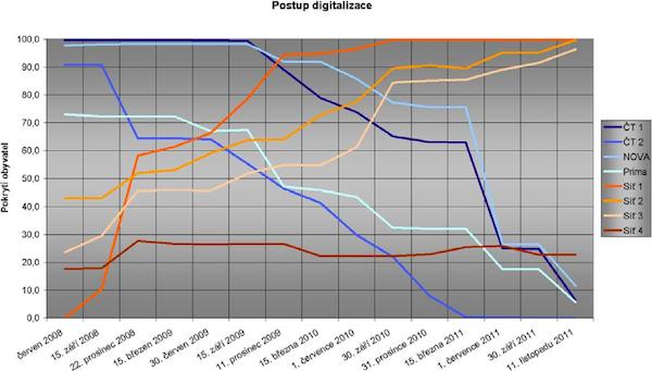 Postup televizní digitalizace v České republice. Zdroj: ČTÚ