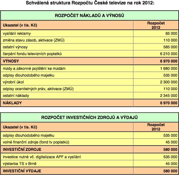 Rozpočet ČT pro rok 2012