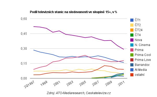 Podíly na sledovanosti v roce 2011. Zdroj: ATO-Mediaresearch