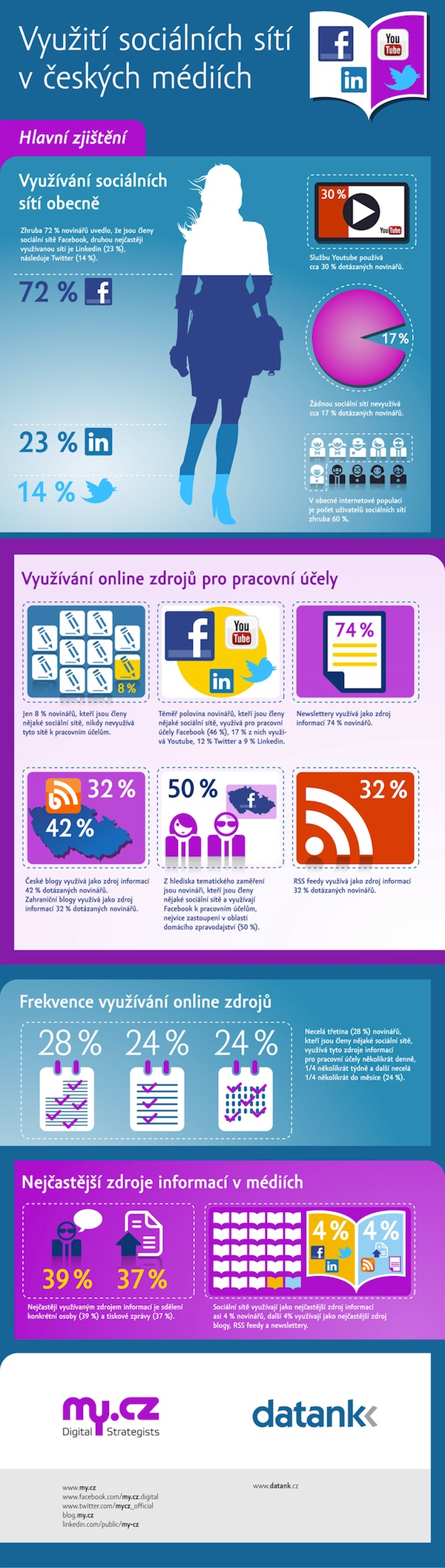 My.cz, Datank: Využívání sociálních médií českými novináři