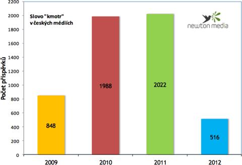 """Graf zachycuje vývoj publicity pojmu """"kmotr"""" v českých médiích v období od 1. 1. 2009 do 27. 3. 2012, a to ve všech tvarech tohoto slova."""