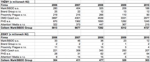 Tržby a zisky skupiny Mark BBDO. Zdroj: účetní závěrky firem
