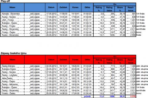 Sledovanost finálových zápasů a utkání českého týmu MS 2012 v hokeji. Zdroj: ATO-Mediaresearch
