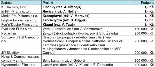 Projekty podpořené fondem kinematografie rozhodnutím z 3. května 2012