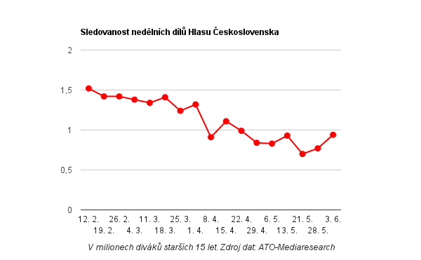 Sledovanost nedělních dílů Hlasu Československa