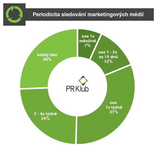 Periodicita sledování marketingových médií