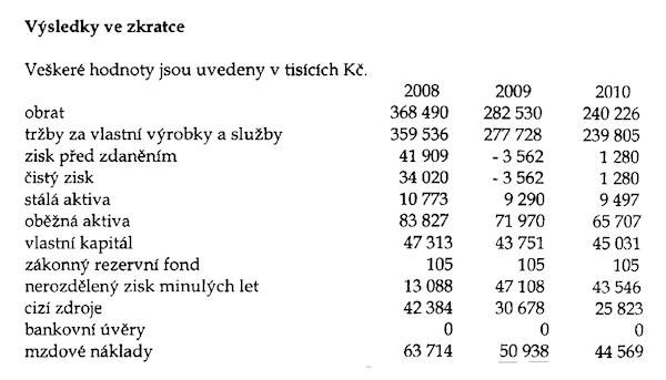 Hospodaření firmy Stratosféra. Zdroj: výroční zpráva 2010