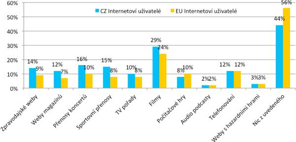Ochota internetových uživatelů platit předplatné za určitý typ obsahu na internetu v ČR a v Evropě – v %. Znění otázky: Za které z následujících internetových stránek/aktivit byste byl/a ochoten/á platit pravidelný poplatek, abyste k nim měl/a na internetu přístup? Zdroj: Mediascope Europe, IAB Europe, SPIR, červen 2012; Základ: Všichni evropští internetoví uživatelé (n=27,446), všichni čeští internetoví uživatelé (n=985)